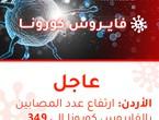 الصحة | تسجيل 4 حالات جديدة مصابة بالفايروس كورونا في الأردن