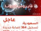 السعودية | تسجيل 364 إصابة جديدة بالفايروس كورونا وارتفاع إجمالي الإصابات إلى 3651 إصابة