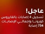 الصحة الأردنية: تسجيل 4 إصابات جديدة بالفايروس كورونا من بينها إصابة لمخالط في إربد