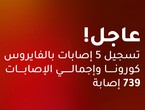 الصحة الأردنية: تسجيل 5 إصابات جديدة بكورونا و15 حالة شفاء