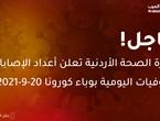 وزارة الصحة الأردنية تعلن أعداد الإصابات والوفيات اليومية بوباء كورونا ليوم الإثنين 20-9-2021