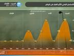 الرياض   الغبار يتجدد يوم الإثنين وهذا هو الموعد المتوقع لنهاية تأثير الموجات الغبارية على العاصمة