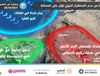 الأردن | حالة محدودة من عدم الاستقرار الجوي تؤثر على اجزاء من المملكة من الخميس وتستمر بشدة مُتفاوتة لعدة أيام