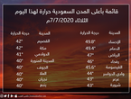 Saudi Arabia Riyadh is the third hottest city in the Kingdom for today ... and Al-Ahsa tops the list