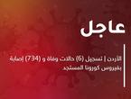 الأردن | تسجيل (6) حالات وفاة و (734) إصابة بفيروس كورونا المستجد