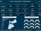 Jordanian Health | 897 new local cases of corona and 11 deaths