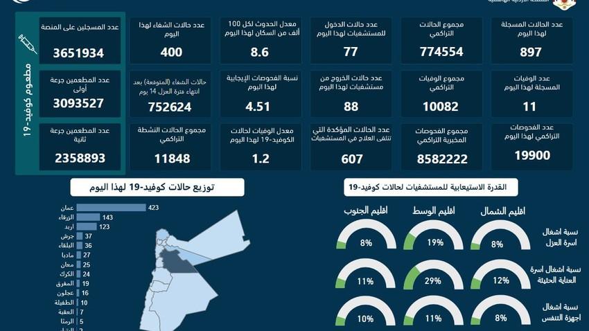 الصحة الأردنية | 897 إصابة محلية جديدة بوباء كورونا و 11 حالات وفاة