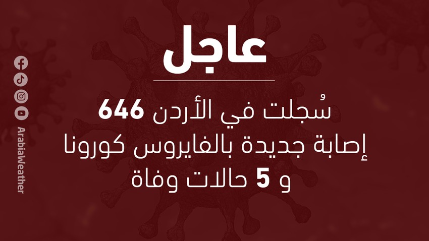 Jordanian Health: 646 new cases of corona virus were recorded in Jordan today, and 5 deaths - may God have mercy on them all