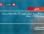 الصحة الأردنية: سُجل لليوم 25 حالة وفاة جديدة بكورونا و2584 إصابة