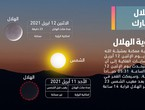 Will the Arab countries be able to observe the crescent of Ramadan 1442 on Sunday evening?