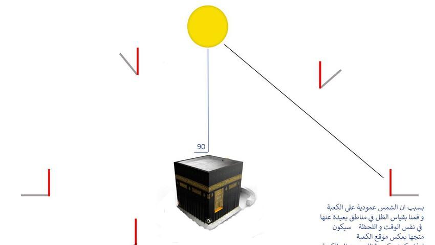 كيف استُخدمت ظاهرة تعامد الشمس على الكعبة المشرفة في تحديد اتجاه القبلة