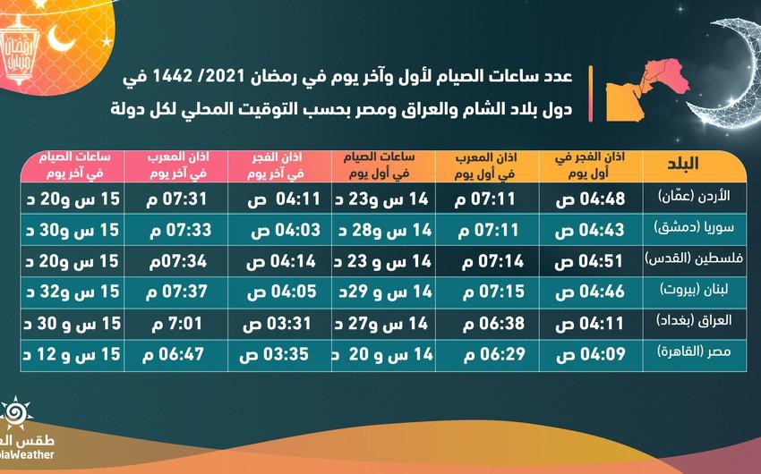 عدد ساعات الصيام في الدول العربية خلال رمضان 2021 / 1442