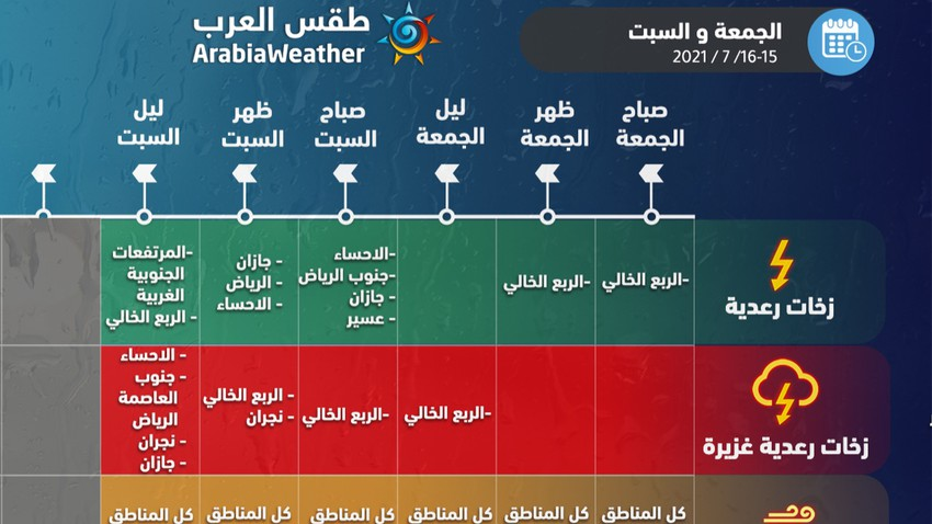 هام | المناطق المشمولة بتوقعات الأمطار خلال عطلة نهاية الأسبوع بحسب المخطط الزمني والشدة