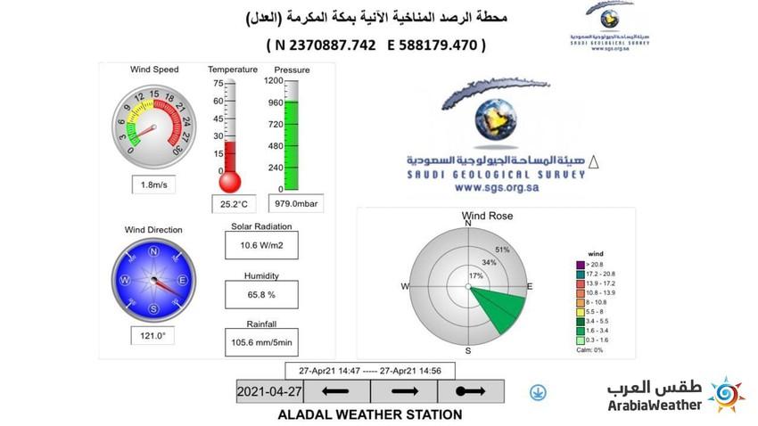 مكة المكرمة | معدل غزارة الأمطار الهاطلة بلغ 105.6 ملم خلال 5 دقائق فقط!