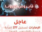 الإمارات | تسجيل 277 إصابة جديدة بالفايروس كورونا