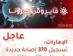 الإمارات | تسجيل 370 إصابة جديدة بالفايروس كورونا و 150 حالة شفاء وحالتي وفاة