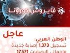 الوطن العربي | تسجيل 1,373 إصابة جديدة بالفايروس كورونا وارتفاع إجمالي الإصابات إلى 17,571