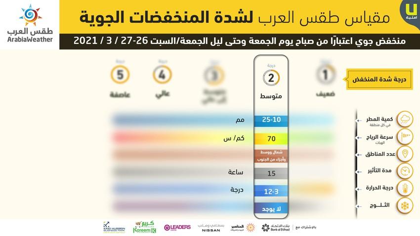 الأردن   تفاصيل المنخفض الجوي المتوقع على المملكة يوم الجمعة 25/3/2021