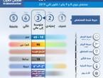 طقس العرب | رسميا رفع تصنيف المنخفض الجوي المتوقع الثلاثاء والأربعاء من الدرجة الثانية (الاعتيادية) الى الدرجة الثالثة (متوسطة الى عالية الفعالية)
