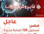 مصر | تسجيل 139 إصابة جديدة بالفايروس كورونا و 15 حالة وفاة خلال آخر 24 ساعة