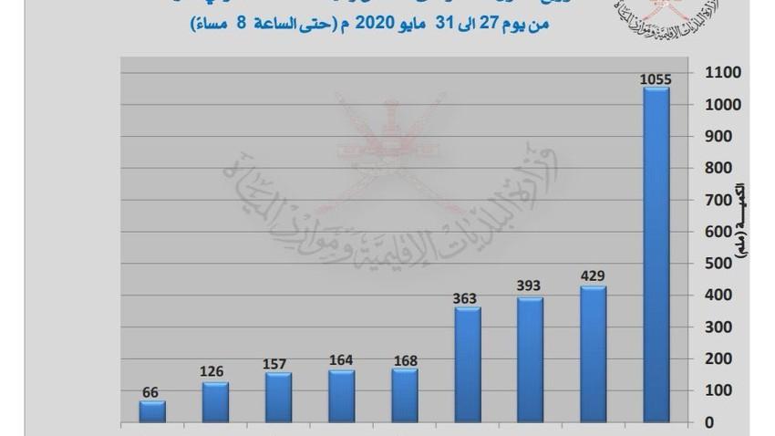 منخفض صلالة تفوق على إعصار جونو وأمطاره تجاوزت أمطار الرياض خلال 10 سنوات مجتمعه