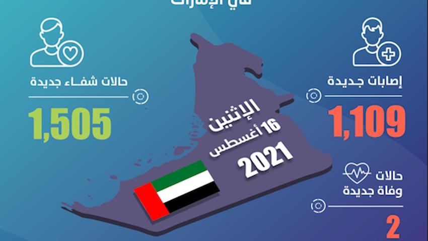 الإمارات | تسجيل حالتي وفاة و 1,109 إصابات جديدة بفيروس كورونا خلال الساعات الـ 24 الماضية