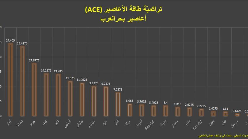 الإعصار كيار يحطّم أعلى رقم لتراكمية طاقة الأعاصير في بحر العرب