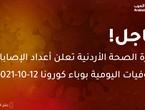 Santé jordanienne : 1191 blessés et 9 nouveaux décès dus à l'épidémie de Corona - que Dieu ait pitié d'eux