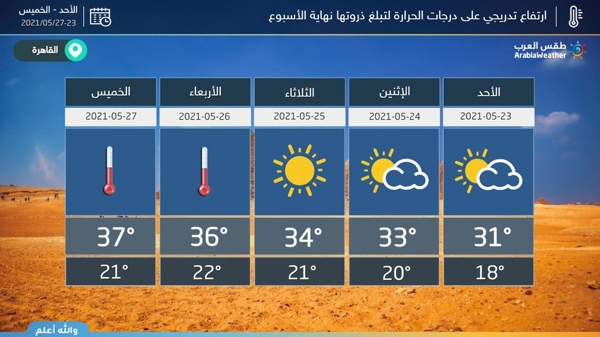 مصر | ارتفاع تدريجي على درجات الحرارة لتبلغ ذروتها نهاية الأسبوع