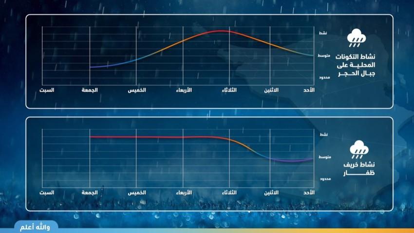 Sultanat d'Oman | Arab Weather publie une chronologie des prévisions de pluie sur les montagnes Al Hajar et la chute du Dhofar et met en garde contre l'écoulement des vallées et des récifs cette semaine