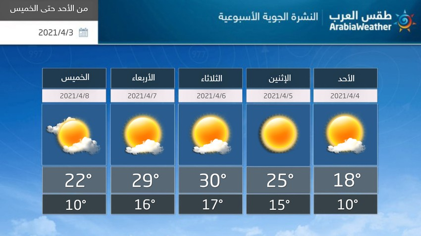 Weekly Newsletter - Palestine | Moderate spring weather that turns to relatively hot