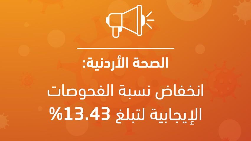 انخفاض نسبة الفحوصات الإيجابية لفايروس كورونا في الأردن إلى 13.43%