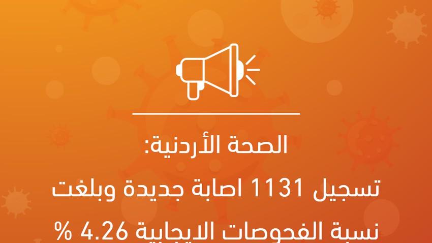 الصحة الأردنية: تسجيل 1131 اصابة جديدة وبلغت نسبة الفحوصات الايجابية 4.26 %