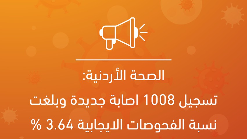Jordanian Health: 1008 new infections were recorded, and the percentage of positive tests was 3.64%.