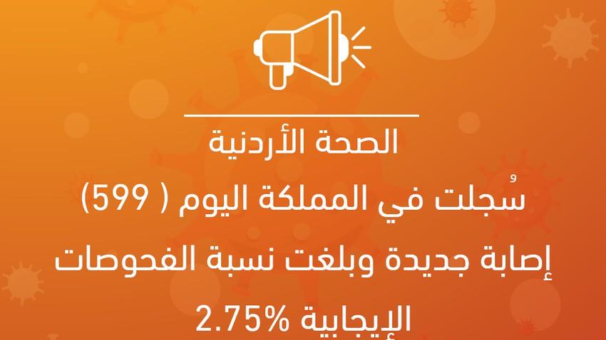 الصحة الأردنية: سُجلت في المملكة اليوم (599) إصابة جديدة وبلغت نسبة الفحوصات الإيجابية ...