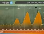 الرياض   طقس العرب يصدر التسلسل الزمني لتوقعات الغبار على العاصمة ويحذر من استمراره بكثافة عالية أحياناً حتى الثلاثاء