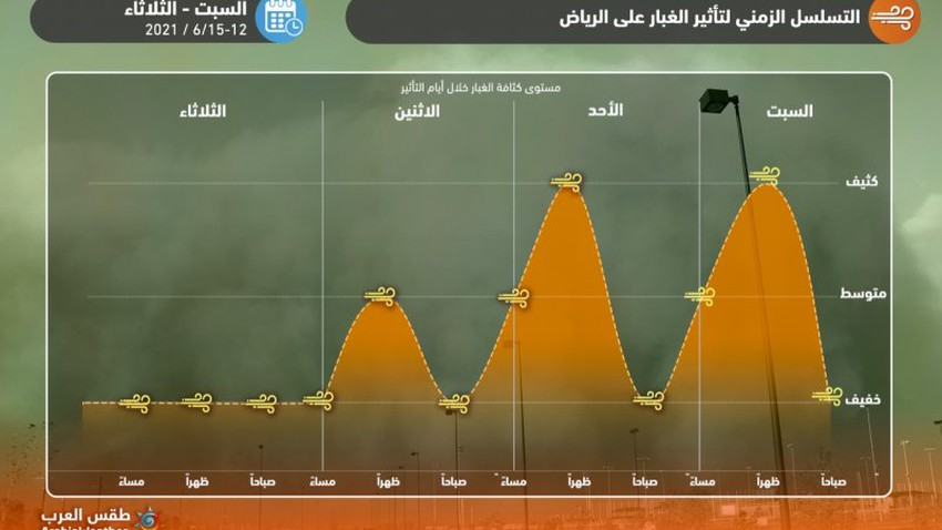 Riyadh | Dust renewed on Monday, and this is the expected date for the end of the impact of dust waves on the capital