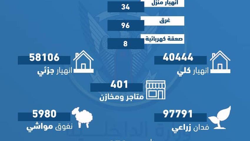 السودان | الداخلية تُعلن ارتفاع ضحايا الفيضانات إلى 138 وانهيار 100 ألف منزل
