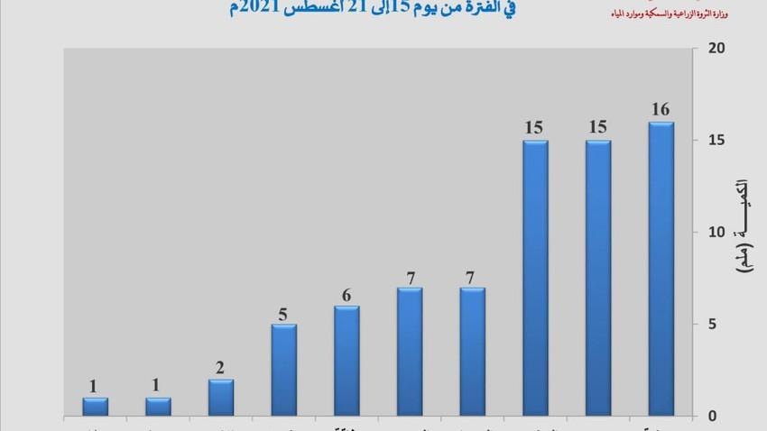 سلطنة عُمان   تفاصيل كميات الأمطار الهاطلة على السلطنة من 15 إلى 21 أغسطس 2021م