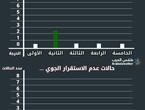 الأردن-إحصائيًا | تنوع الفعاليات الجوية خلال شهر نوفمبر/تشرين ثاني،والعديد من الفعاليات الممطرة