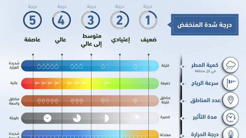 تعرف على مؤشر طقس العرب لقياس شدة المنخفضات الجوية والمعايير التي يعتمد عليها هذا التصنيف