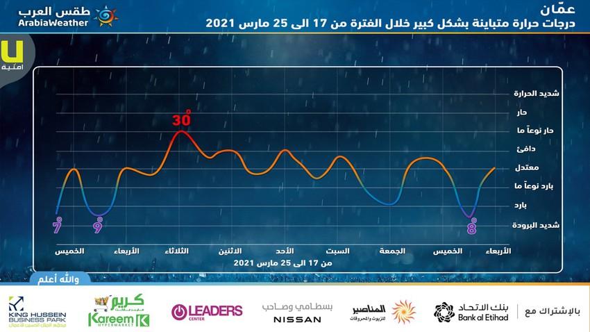 الأردن | إرتفاع ملموس على درجات الحرارة إعتباراً من السبت ويزداد مطلع الأسبوع المُقبل