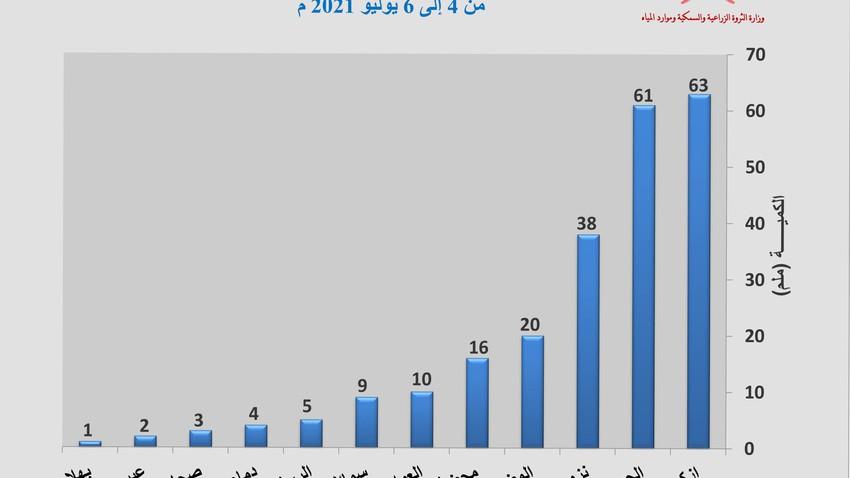 عاجل   ازكي في الصدراة .. تفاصيل كميات الأمطار الهاطلة على سلطنة عمان خلال الـ 36 ساعة الماضية