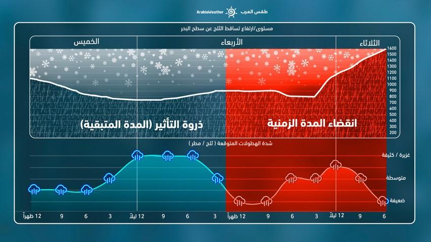 الأردن: تزايد فرص وشدة الزخات الثلجية على مرتفعات وسط المملكة خلال الساعات القادمة قبيل عبور الجبهة الهوائية الجديدة/الثانية