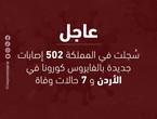 الصحة الأردنية : 502 إصابة جديدة بفايروس كورونا لليوم و472 حالة تتلقى العلاج في المستشفيات
