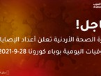 الصحة الأردنية: 1042 إصابة و6 حالة وفاة جديدة بوباء كورونا - رحمهم الله جميعاً
