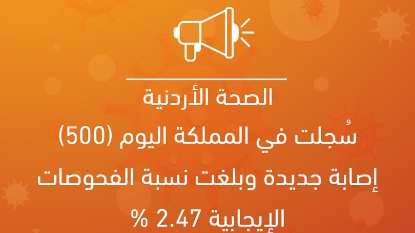 سُجلت في المملكة اليوم (500) إصابة جديدة وبلغت نسبة الفحوصات الإيجابية 2.47 %