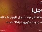 Jordanian Health: 12 new deaths from corona and 914 injuries were recorded today