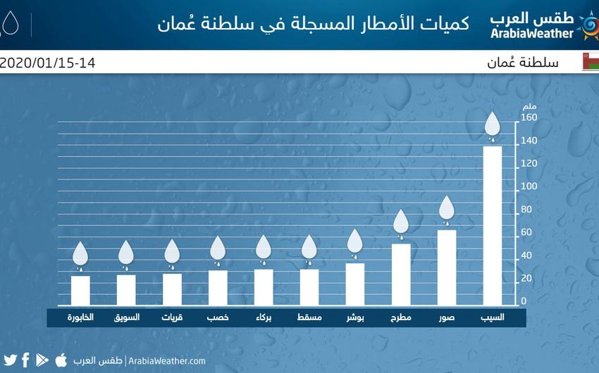 سلطنة عُمان | كميات أمطار هائلة تساقطت على السيب خلال ساعات .. 139 ملم سجلتها المحطات !