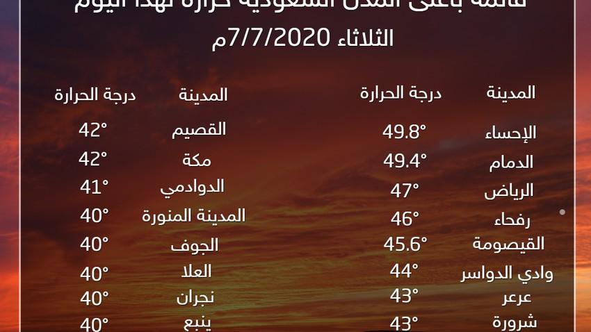 السعودية | الرياض ثالث أعلى مدن المملكة حرارة لهذا اليوم .. والإحساء تتصدر القائمة